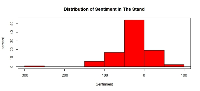 TheStandSentimentDistribution