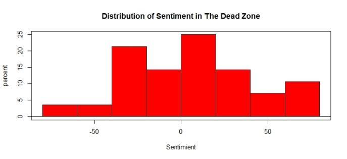 DeadZoneHist