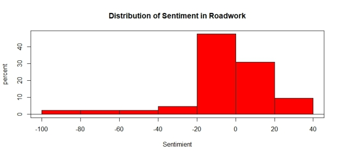 RoadworkHist